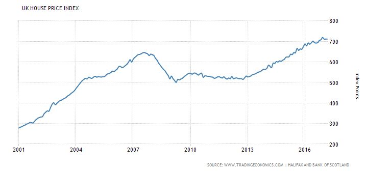 How to Invest in Property: House Price Index